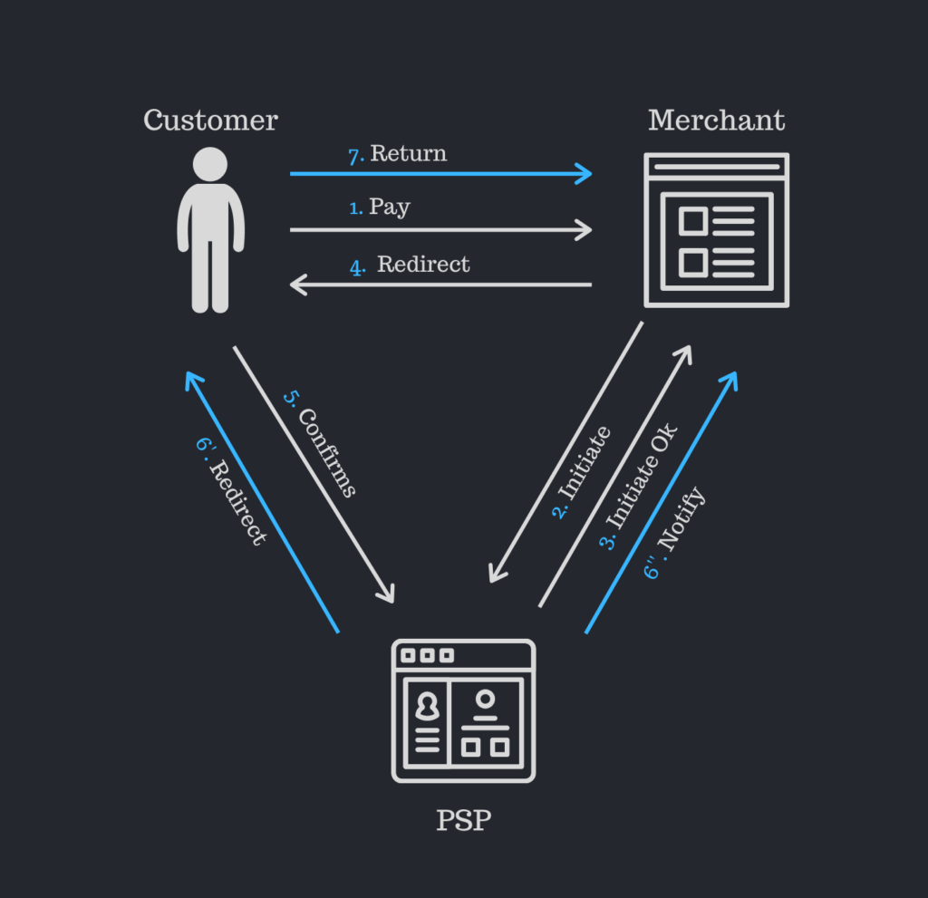 The relationship between the merchant, payment service provider and the consumer