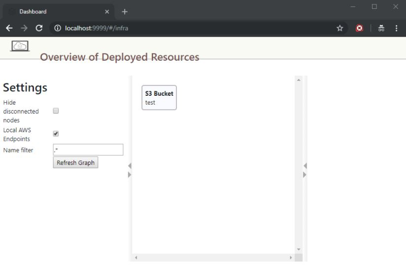 AN overview of deployed resources on aws.
